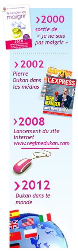 biographie de Pierre Dukan