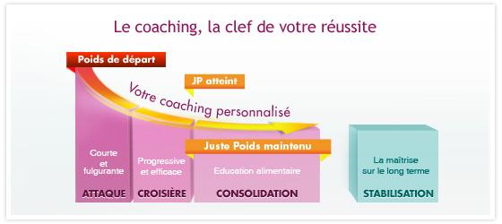 Le coaching personnalisé Dukan